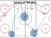 Hockey Drill – Continuous Dump & Change with D-Zone Coverage